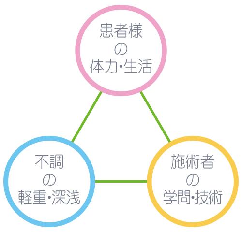 施術効果の3要素(C)表参道・青山・原宿・渋谷エリアにある源保堂鍼灸院