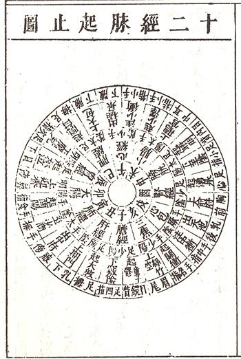類経(C)表参道・青山・原宿・渋谷エリアにある源保堂鍼灸院acupuncture clinic in tokyo