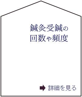 鍼灸受診の回数や頻度(C)表参道・青山・原宿・渋谷エリアにある源保堂鍼灸院