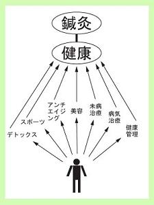 何であれ健康であれば(C)肩こり・腰痛・寝違い・頭痛・生理痛など源保堂鍼灸院Tokyo Japan Acupuncture Clinic