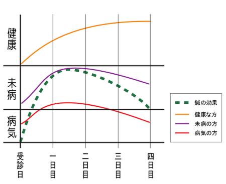 健康・未病・病気と鍼灸効果の持続との推移モデル